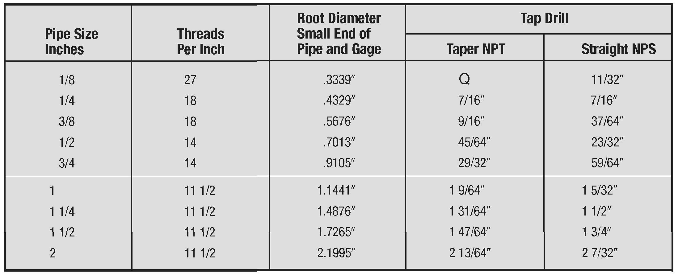 American Standard Pipe Thread And Tap Drill Sizes .